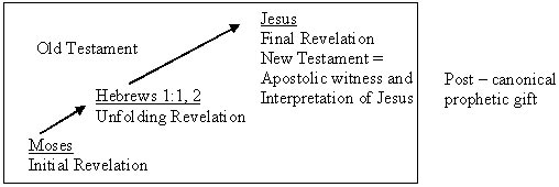 Biblical basis for a modern prophet since christs life on earth and the apostolic interpretation of it provide the ultimate revelation of god no function of the prophetic gift as one of the negle Image collections